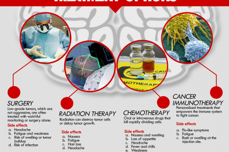 What you need to know about Brain Tumors Infographic