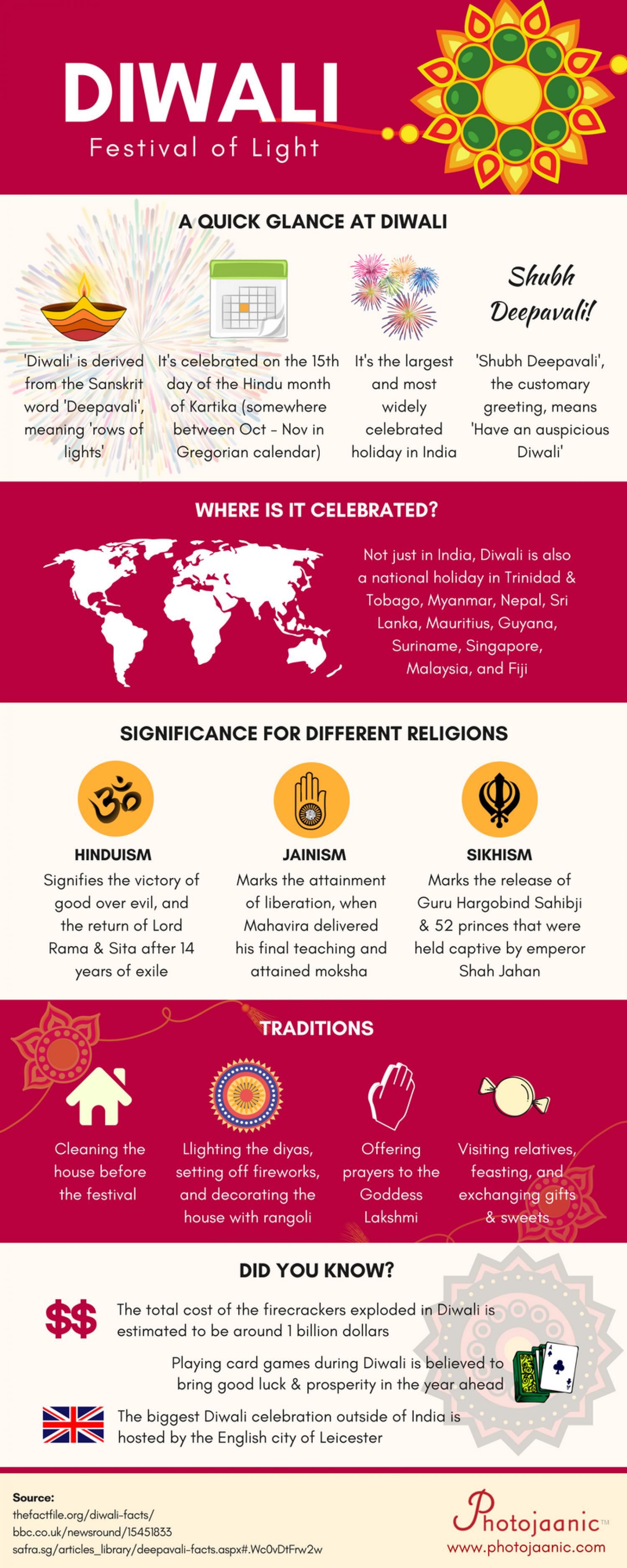 What You Need to Know about Diwali, the Festival of Light Infographic