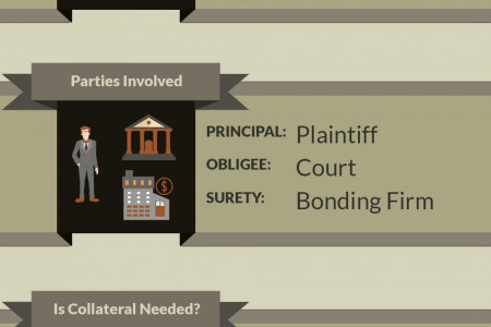 What you need to know about Injunction Bonds Infographic