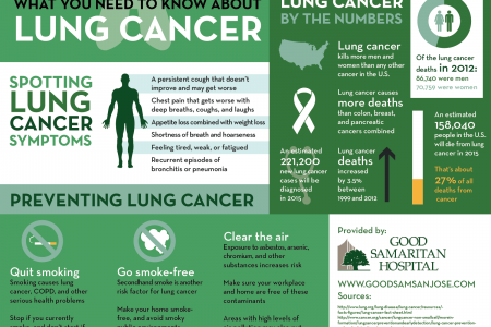 What You Need to Know about Lung Cancer Infographic