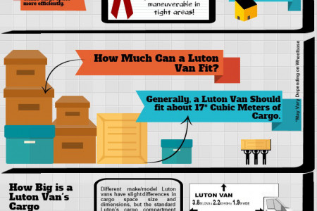 What you need to know about Luton Vans Infographic