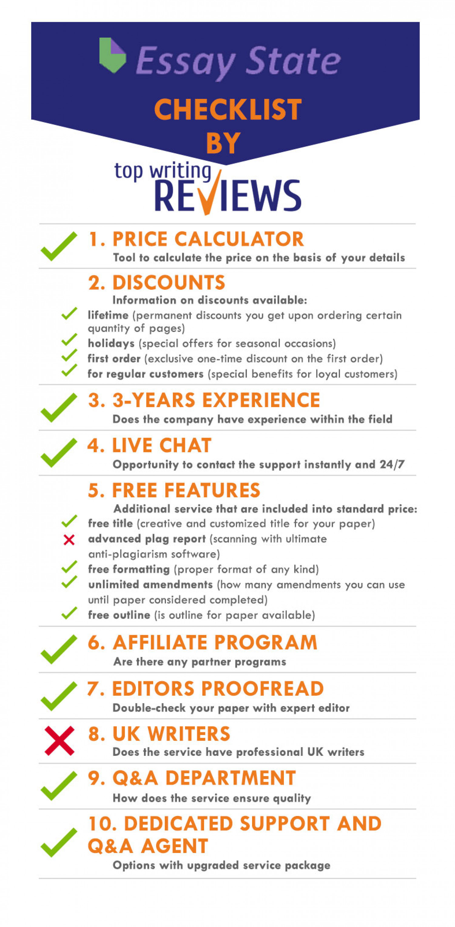 What you need to know aboyt EssayState writing service before order something from them Infographic