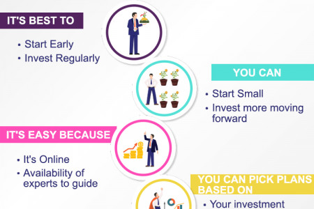 What you should know about Mutual Funds Investment! Infographic