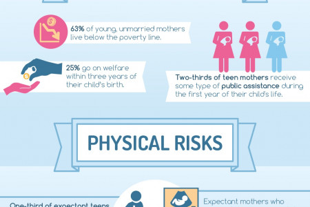What You Should Know About Teen Pregnancy Infographic