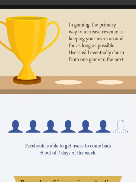 What You Should Know About Visitor Retention Infographic
