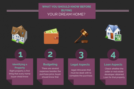 What you should know before buying your dream home? Infographic