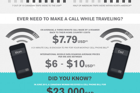 What You Should Know While Traveling  Infographic