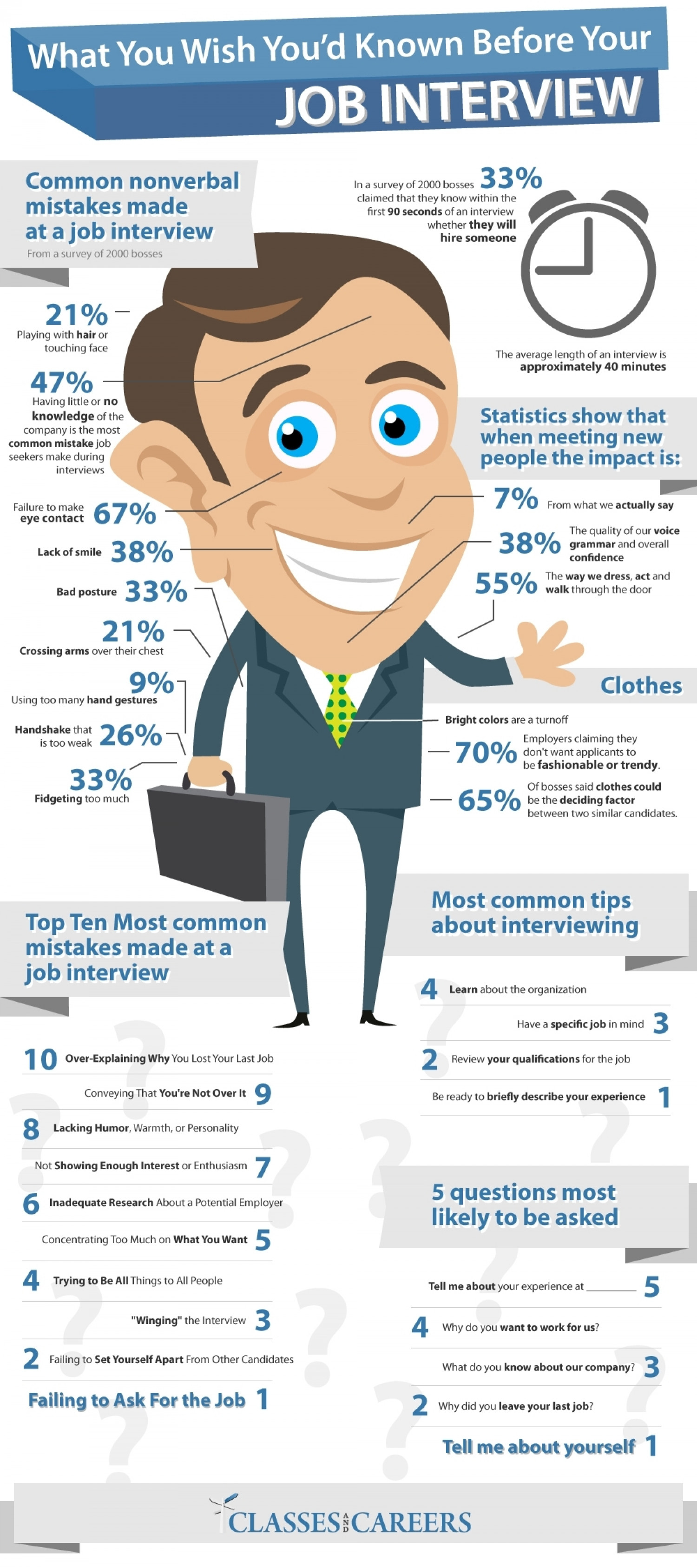 What You Wish You'd Known Before Your Job Interview Infographic