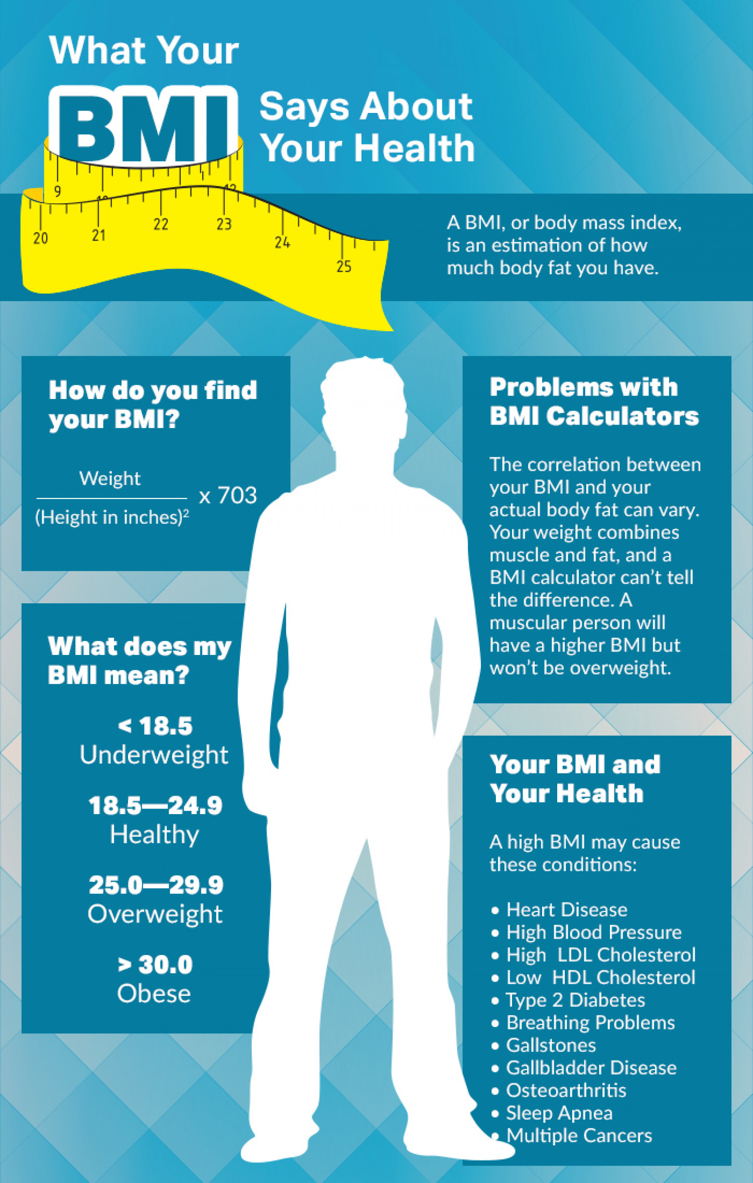 What Your BMI Says About Your Health Infographic