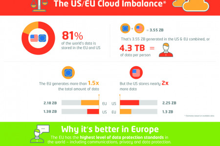 What Your Data Has Been up to Whilst You Were Sleeping Infographic