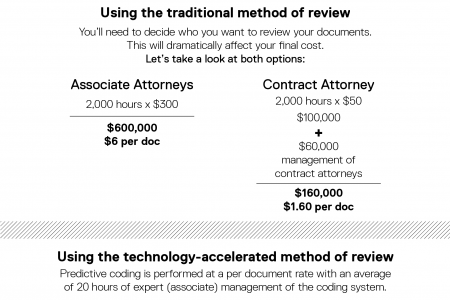 What your document review is really costing you. Infographic