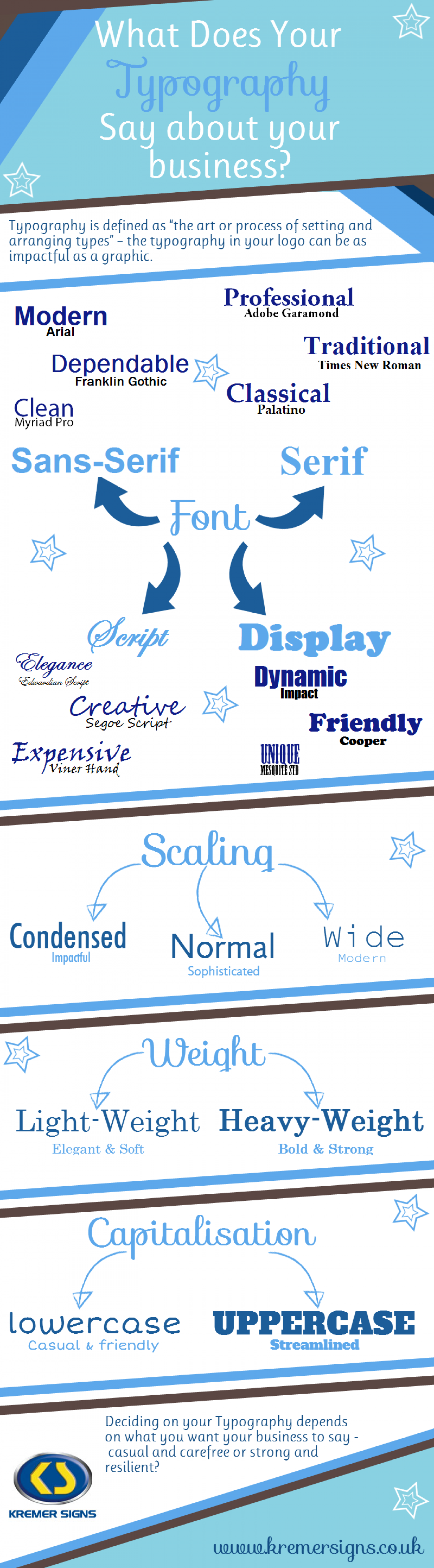 What your Typography says about your business Infographic
