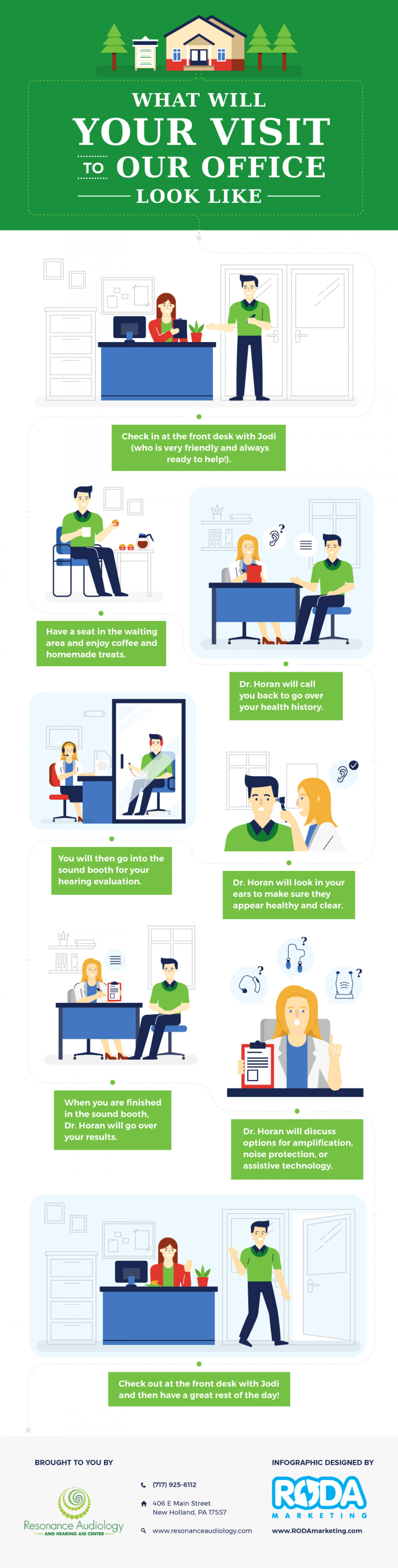 What Your Visit To Our Office Will Look Like Infographic