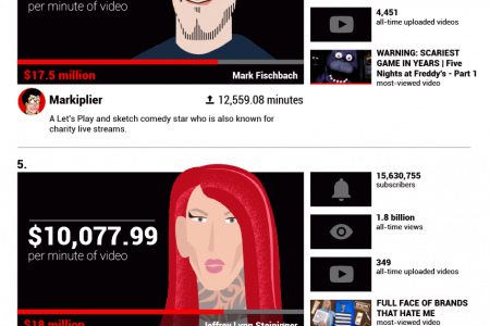 What YouTube Stars Would Make Per Minute Infographic