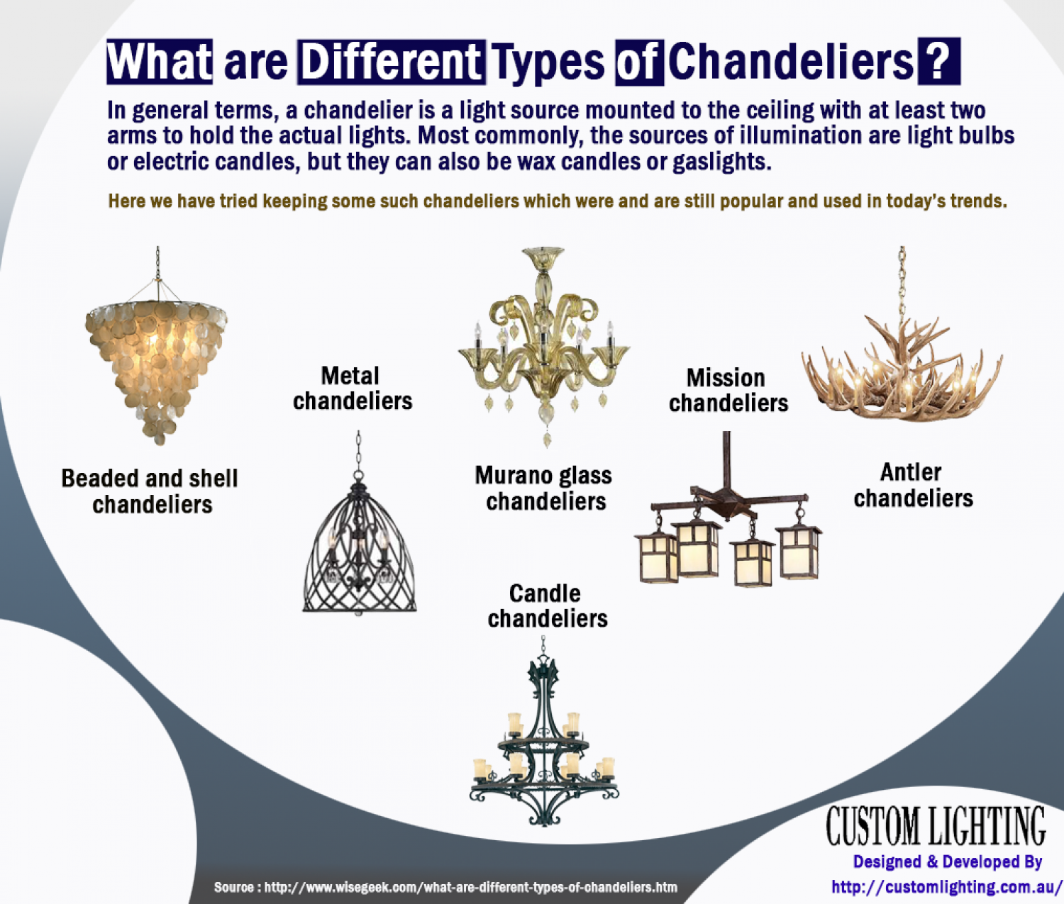 What are different types of chandeliers visual what are different types of chandeliers infographic arubaitofo Image collections
