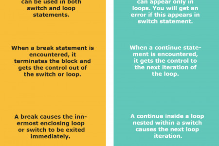 What-is-the-difference-between-a-break-and-continue-statement? Infographic