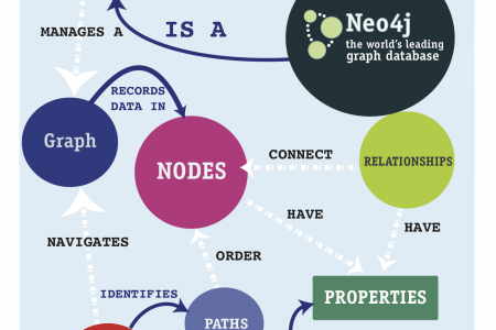What's a Graph Database Infographic