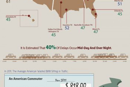 What's A Traffic Jam Worth? Infographic