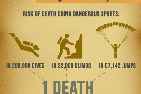 What's Actually Dangerous? 20 Surprising Safety Statistics Infographic