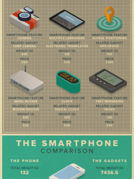 What's actually inside a smartwatch? Gadget autopsy! Infographic
