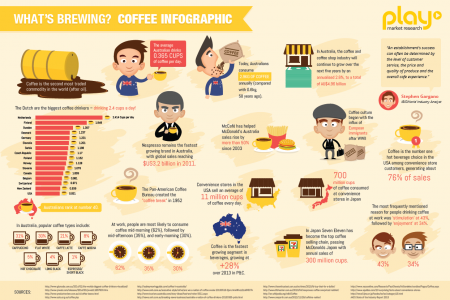 What's Brewing? Coffee Infographic Infographic