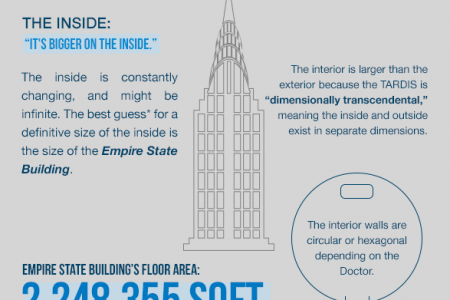 What's Dr. Who's TARDIS worth in real life? Infographic