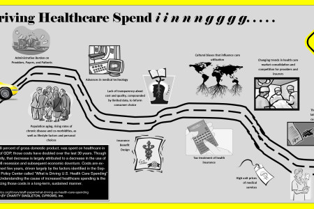 What's Driving Healthcare Spending Infographic