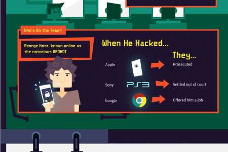 What's Going on in the Google Labs? Infographic