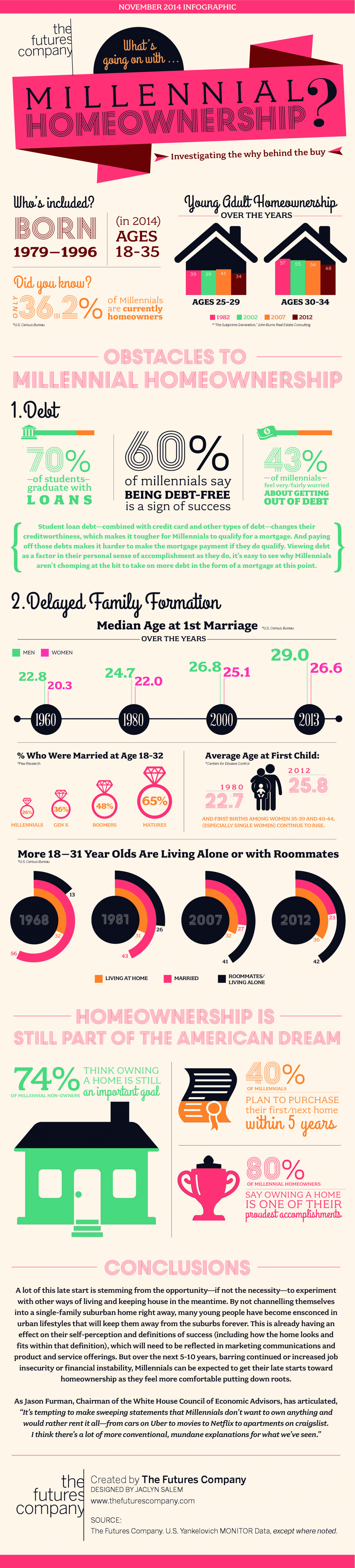 What's Going on with Millennial Homeownership? Infographic