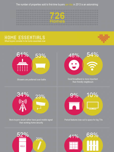 What's Hot and What's Not to Homebuyers Infographic