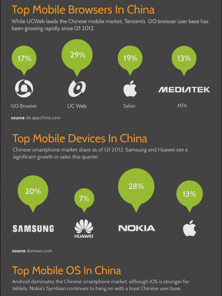 What's HOT in Chinese Mobile Market Infographic