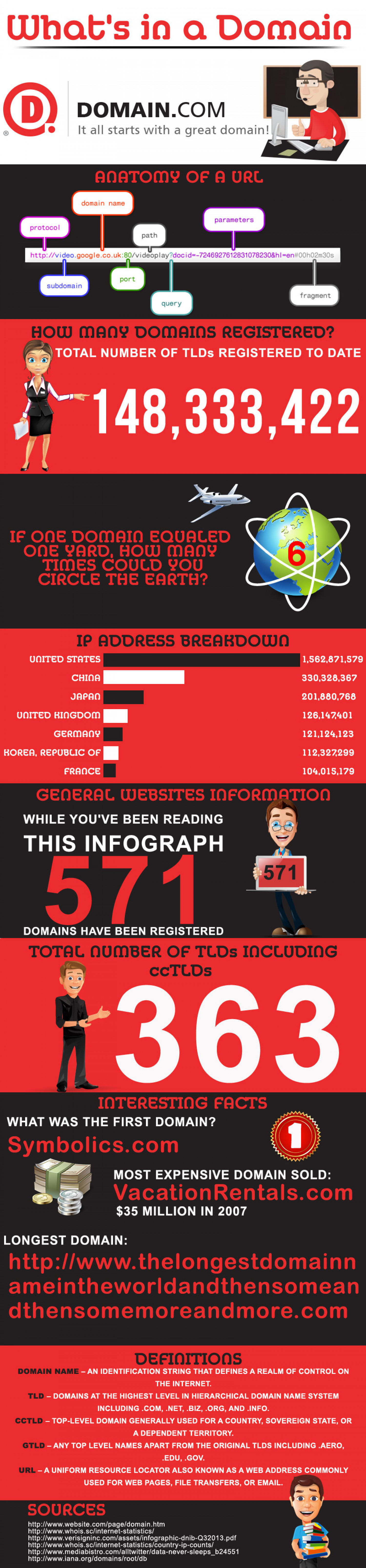 What's in a Domain?  Infographic