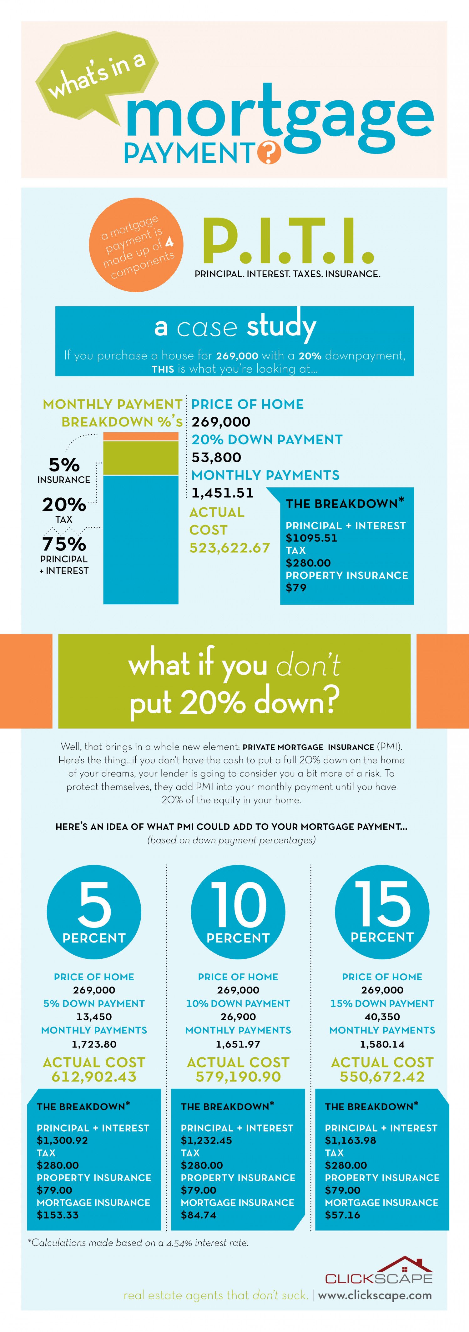 What's in a Mortgage Payment? Infographic