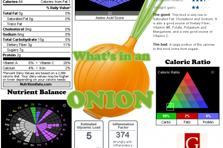 What's in an Onion Infographic