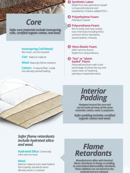 What's Inside My Baby Mattress? Infographic