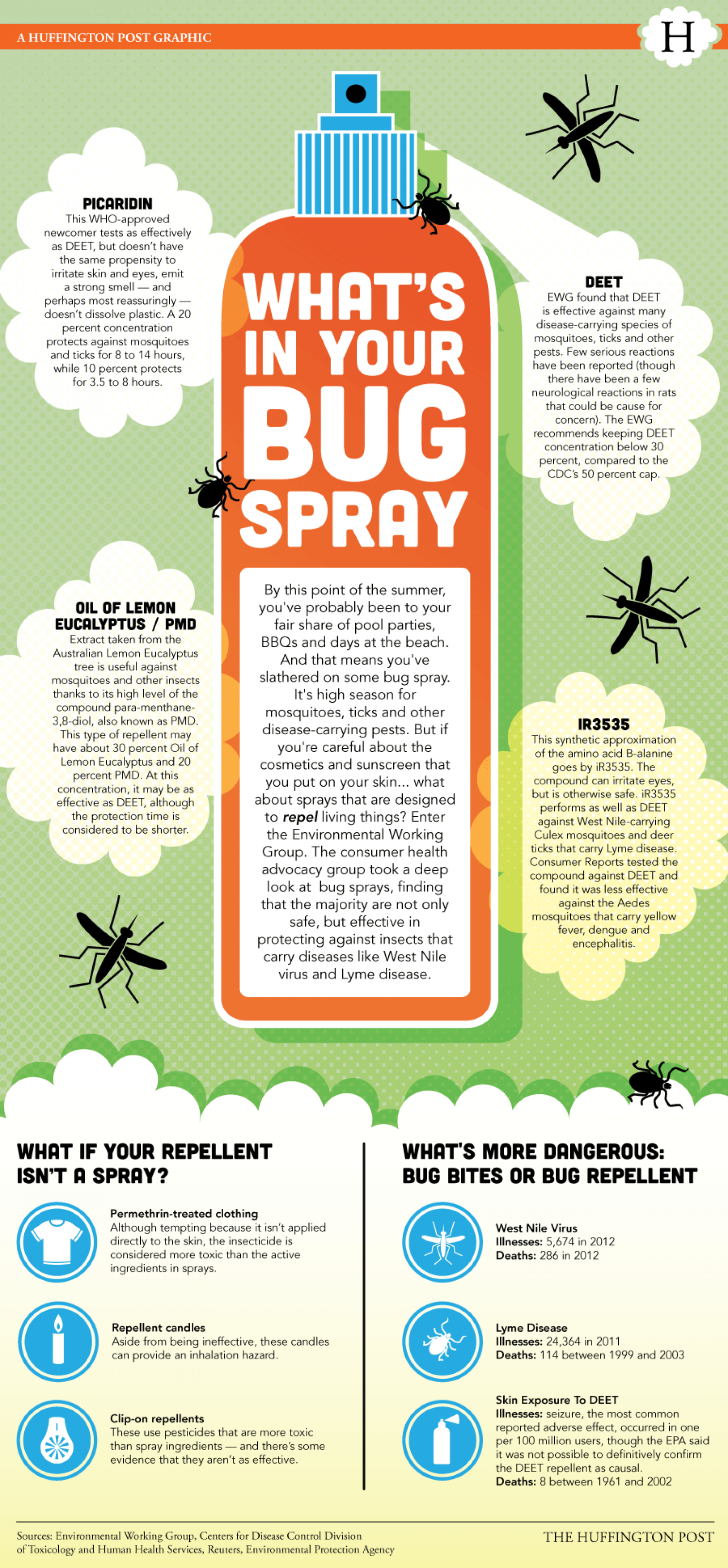 What's In Your Bug Spray? Infographic