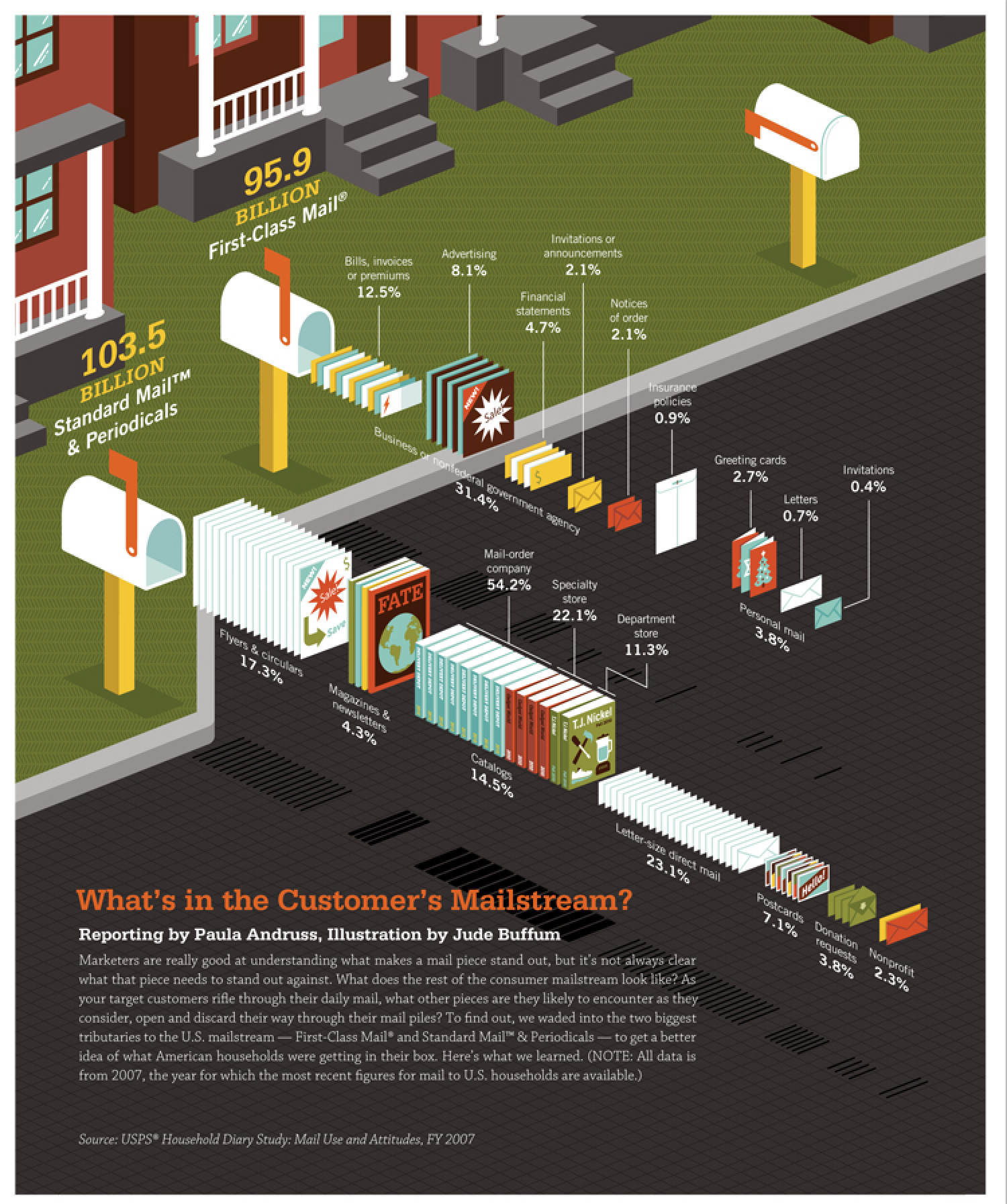 What's In Your Mail? Infographic