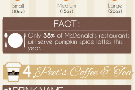 What's in Your Pumpkin Latte? Infographic