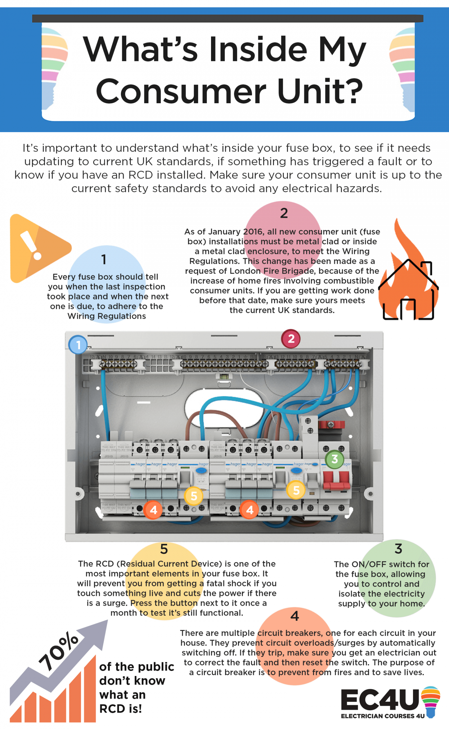 Main Fuse Box Home Whats Inside Your Infographic