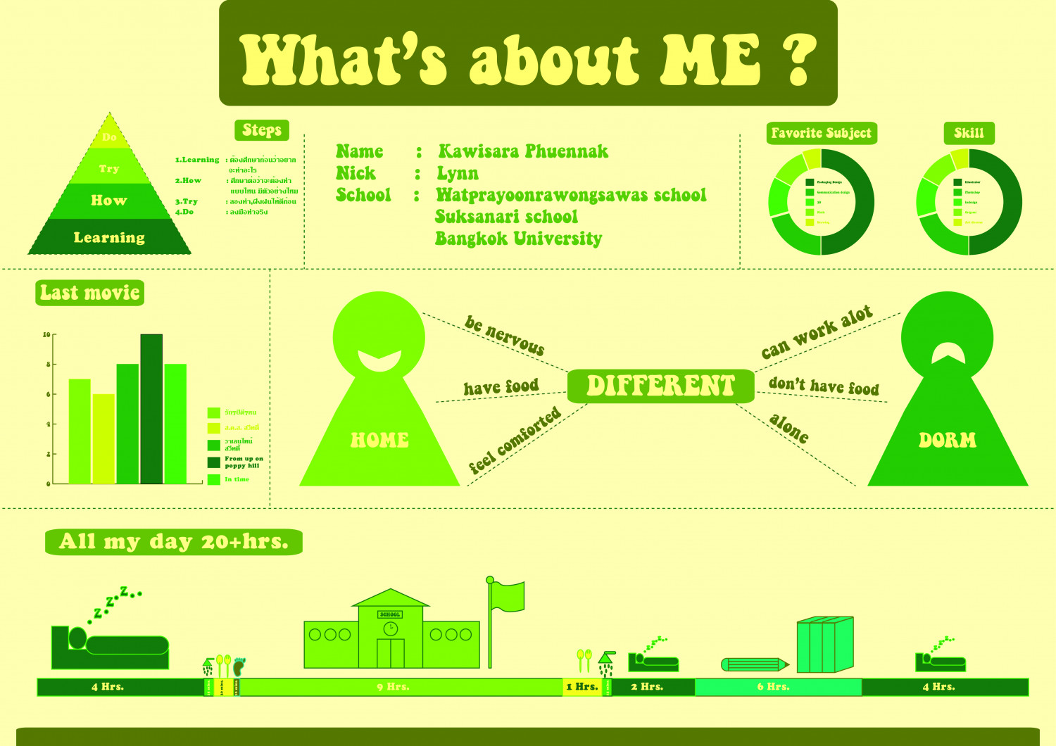 what's me? Infographic