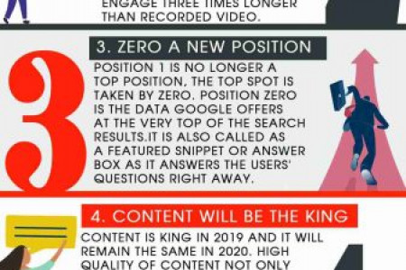What's Next For Digital Marketing In 2020 – 5 Latest Trends In Digital Marketing Infographic