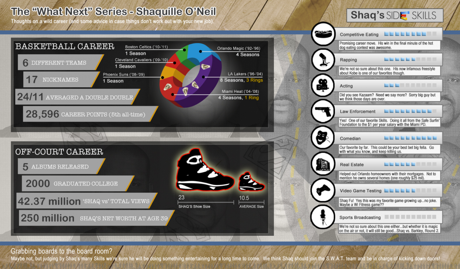 What's Next for Shaq? Infographic