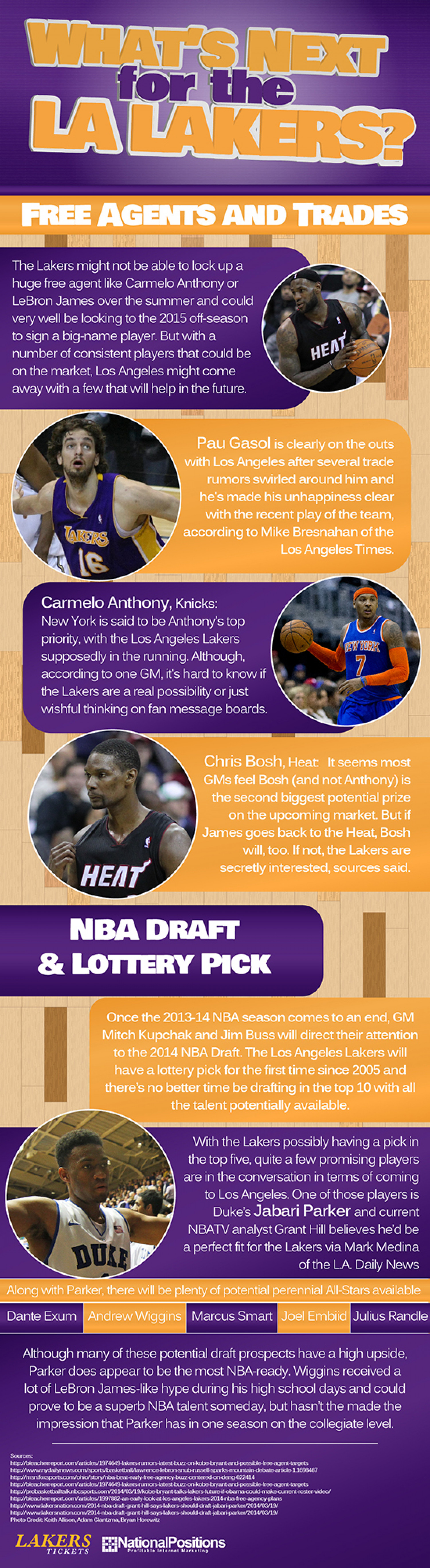 What's Next For The LA Lakers? Infographic