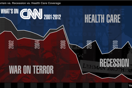 What's on CNN? Infographic