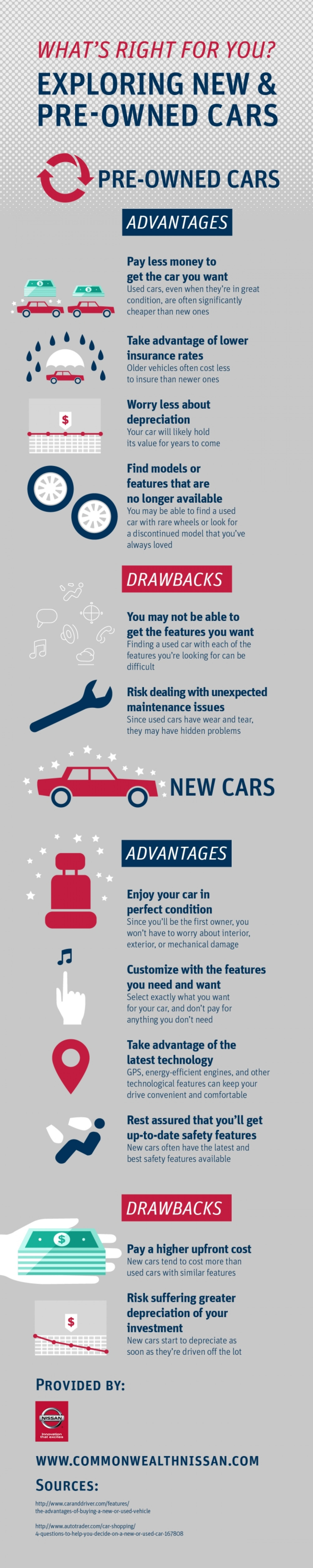 What's Right for You? Exploring New and Preowned Cars Infographic