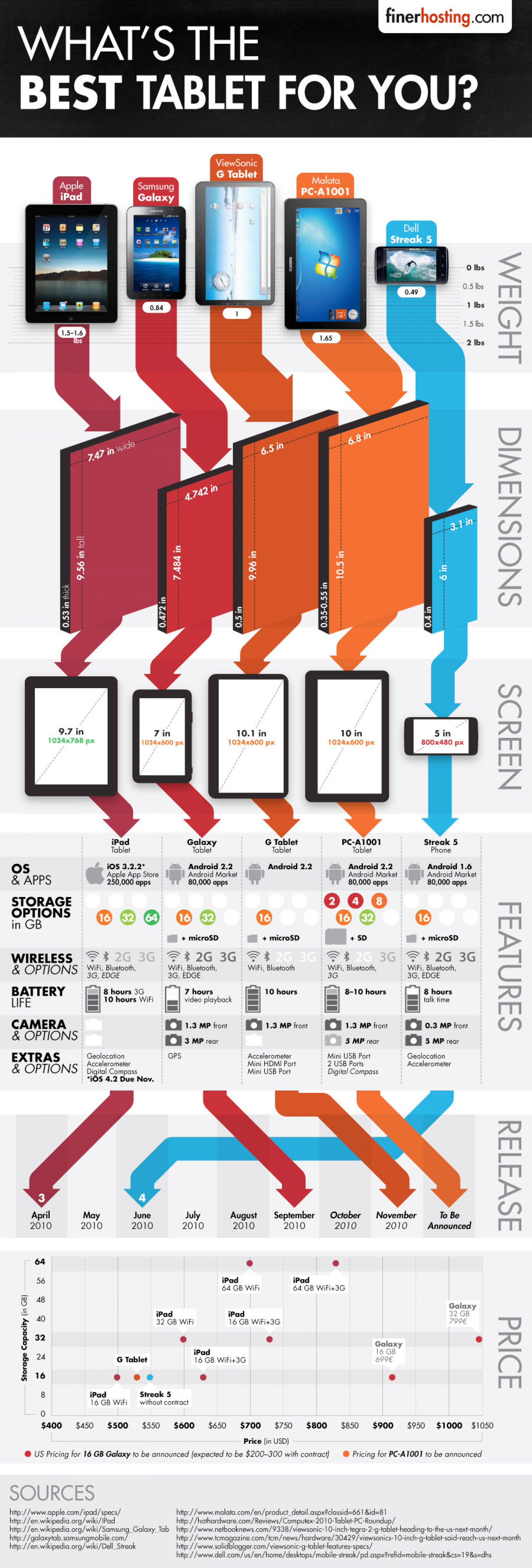 What's the Best Tablet For You? Infographic