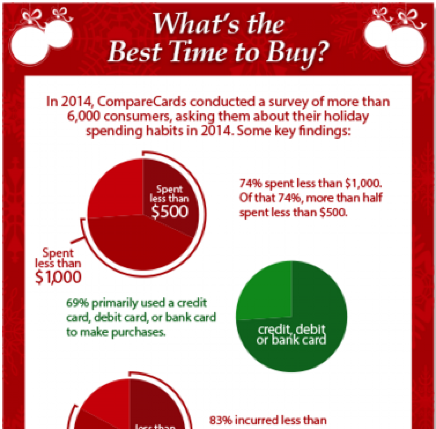 What's the Best Time to Buy? Infographic