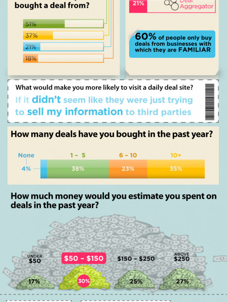What's the Deal with Daily Deals? Infographic