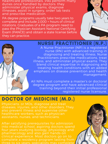 What's the Difference Between a Nurse Practitioner & Physician Assistant? Infographic