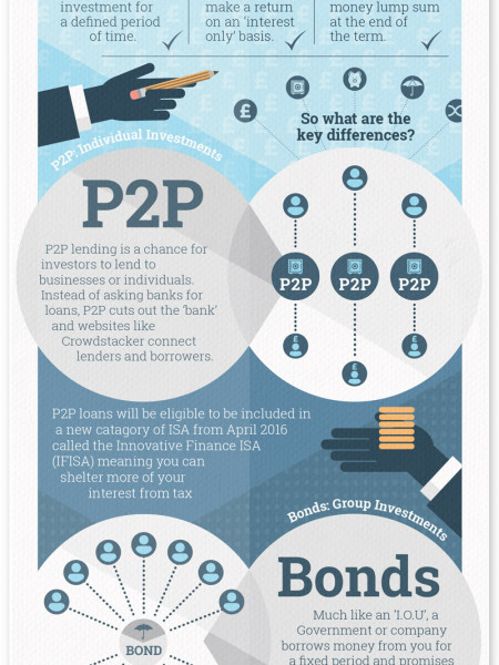 What's the difference between Bonds and P2P Loans? Infographic